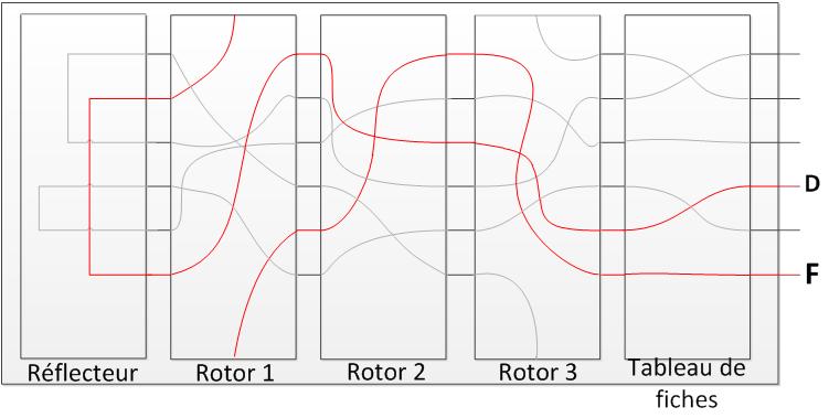 Connexion Rotors