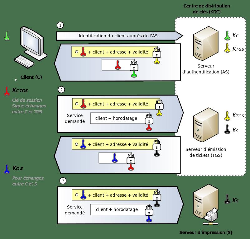 NGINX avec une authentification Kerberos